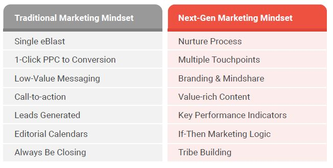 marketing models-1
